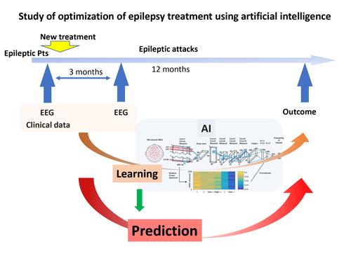 Study of optimization of epilepsy treatment using artificial intelligence