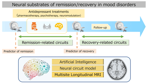 Longitudinal MRI study Identifying the Neural Substrates of Remission/Recovery in Mood Disorders (L/R Study)